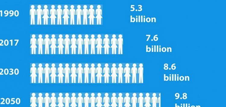 ОН: До 2050 година на Земјата ќе има повеќе од 9 милијарди жители