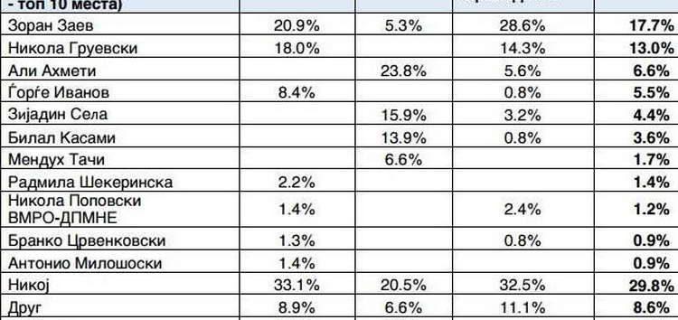 """""""Брима Галуп"""": СДСМ и Заев со поголем рејтинг од ВМРО-ДПМНЕ и од Груевски"""