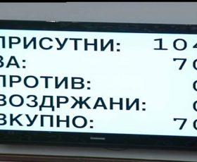 """Собранието со 70 гласа """"за"""" изгласа минимална плата од 12.000 денари"""