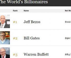 """""""Форбс"""" ја објави листата на најбогати луѓе за 2018 година"""