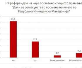 На референдум, 61,5 отсто од граѓаните би гласале против Илинденска Македонија