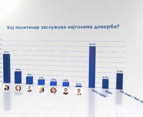 Анкета: Заев води со 24,1 отсто, Мицкоски со само 2,9 отсто, Груевски со огромен пад