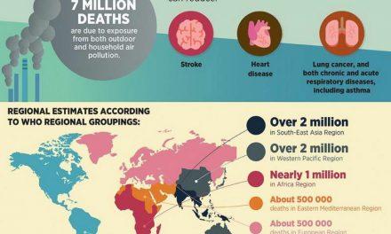 Седум милиони луѓе годишно умираат поради изложеност на загаден воздух