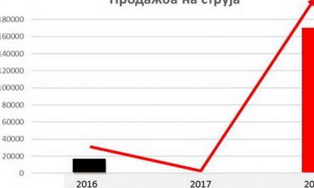 Костадинов: Од продажбата на струја остварен е приход од 8,7 милиони евра