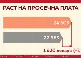 Влада на РМ: Мајската плата поголема за 7,1% од истиот месец лани