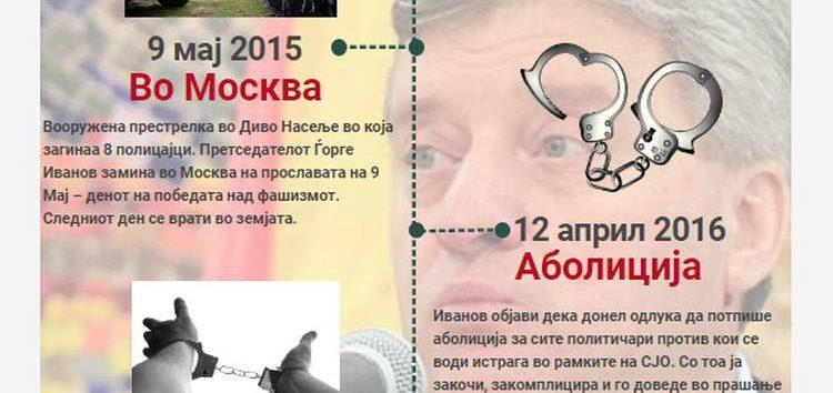 Сите бегства на Ѓорге Иванов (инфографик)
