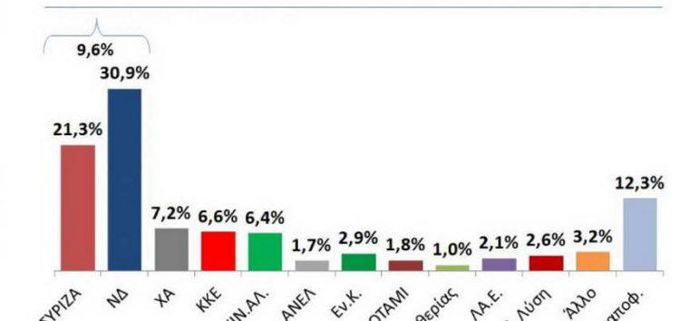 Нова демократија води со 10 отсто пред СИРИЗА на најновата анкета