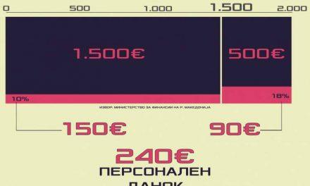 На 2.000 евра приход – 240 евра вкупен данок