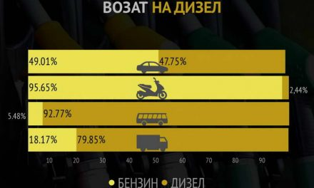 Осумдесет отсто од дизелот го трошат камиони и автобуси (инфографик)