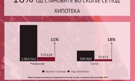 Под хипотека се 120.000 станови во Македонија, од нив половината се во Скопје