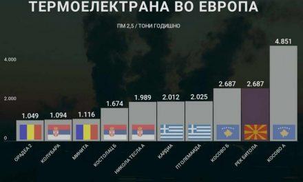 РЕК Битола и РЕК Осломеј загадуваат како 83 европски централи на јаглен