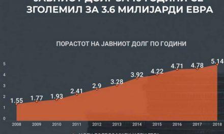 Јавниот долг се зголемил за повеќе од три пати за десет години (инфографик)
