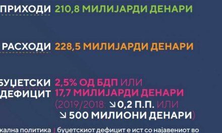 Новиот буџет е планиран на 3,7 милијарди евра, дефицитот на 2,5 проценти од БДП