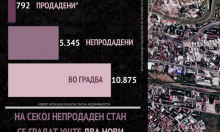 Непродадени стојат 5.000 станови, а се градат над 10.000 нови (инфографик)