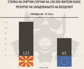 Ако се намали загадувањето до ЕУ стандардите, ќе се избегнат над 800 смртни случаи годишно