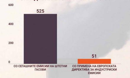 Европските правила за електраните на јаглен во Македонија ќе спасат 580 животи годишно