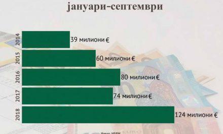 Банките остварија рекордна добивка од 124 милиони евра за девет месеци