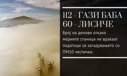 Не може да се активираат итните мерки за загадувањето без мерните станици во Лисиче и Гази Баба
