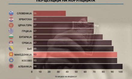 И со скок од 14 места, уште сме на дното во регионот по корупција (инфографик)