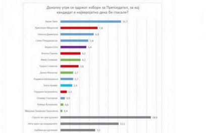 Димитров и Пендаровски со највисок рејтинг од имињата за претседател