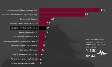 Несреќата кај Ласкарци, петта по број на жртви во поновата историја на Македонија (инфографик)