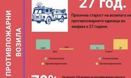 Анализа: 70 проценти од возилата на Противпожарните единици се од минатиот век
