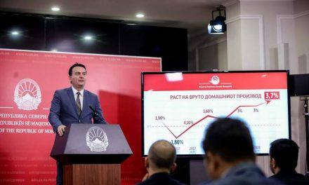 Влада: Раст на БДП од  3.7% во четвртиот квартал 2018 и рекордно ниска невработеност од 19.4%