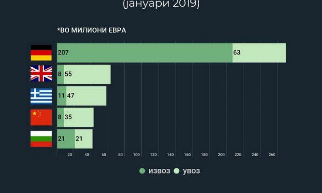 Кина ја претрка Србија во петте наши најголеми трговски партнери (инфографик)