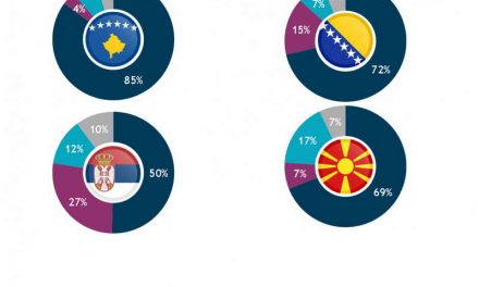 Истражување на ИРИ: Мнозинството од граѓаните се за ЕУ и НАТО