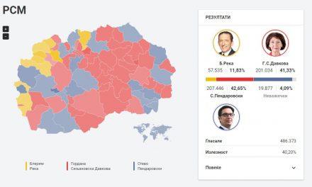 Во живо од ДИК: Резултати од првиот круг на претседателските избори