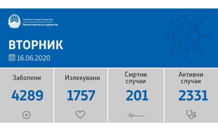 Регистрирани 134 нови случаи на ковид-19 во последните 24 часа