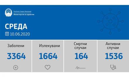 Регистрирани 125 новозаразени со ковид-19, починаа седум лица