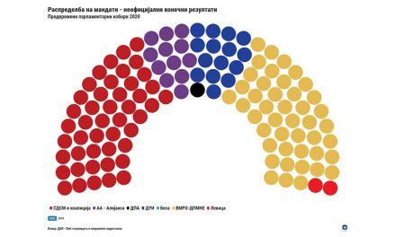 ДИК со конечни неофицијални резултати – СДСМ има два мандати повеќе од ВМРО-ДПМНЕ