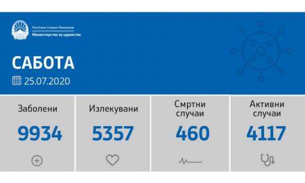 Регистрирани 137 нови случаи на ковид-19, оздравени 103 и починати 9 лица во последните 24 часа