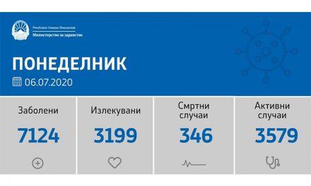 Регистрирани се 78 нови случаи на ковид-19 во последните 24 часа