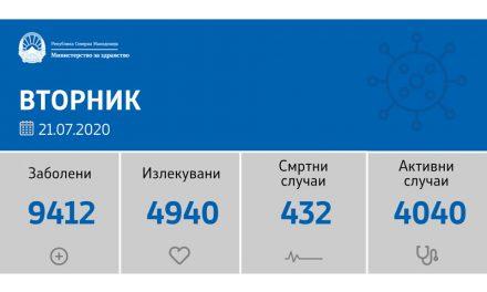 Нема починати пациенти од ковид-19 во последните 24 часа