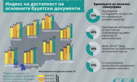 Истражување: Само 38 отсто од општините годинава дале отчет кон граѓаните