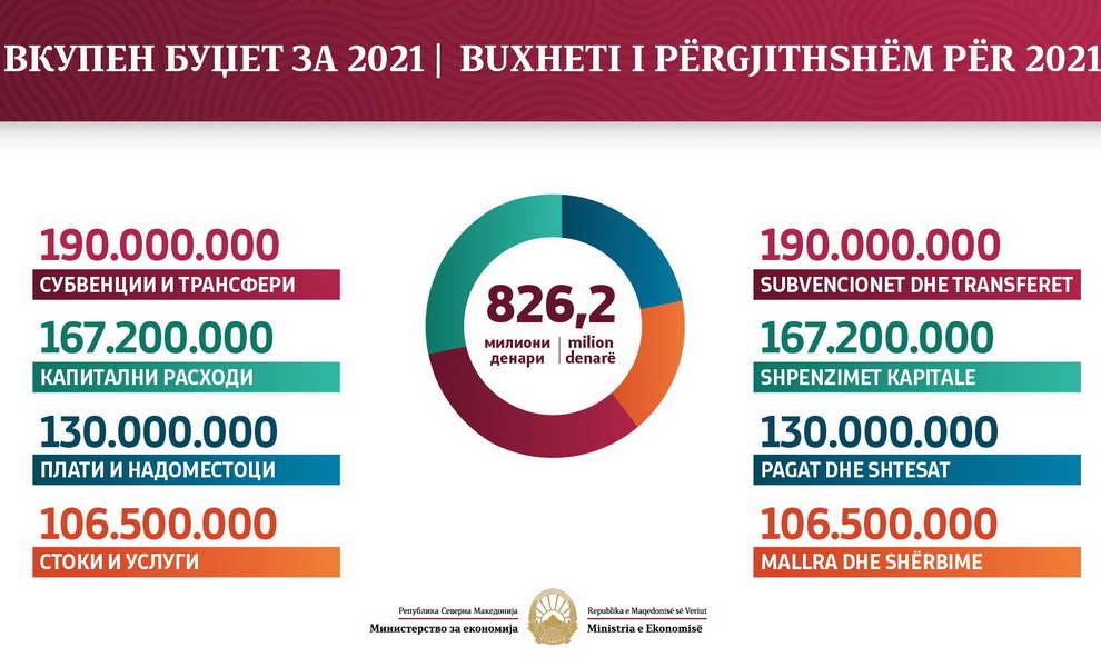 Во буџетот за 2021 година повеќе средства за енергетска ефикасност, поддршка на претприемништвото и индустријата и домашниот туризам