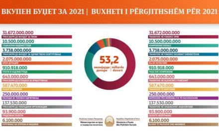 Шахпаска: Во буџетот за 2021 година, средства за најранливите категории граѓани, изградба на градинки, редовни и навремени пензии