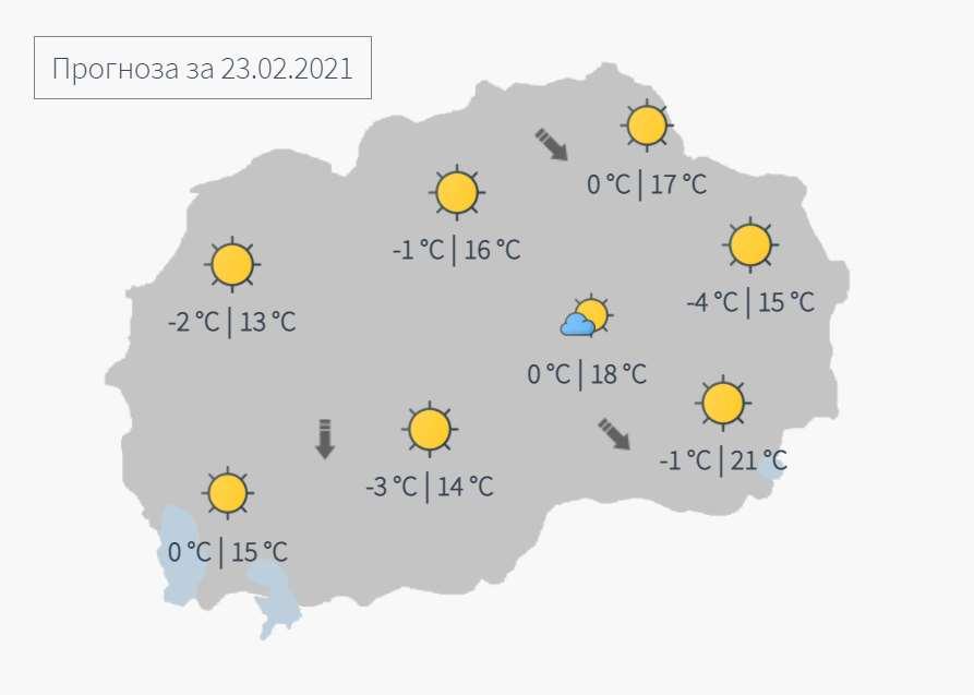 Сончево и потопло време