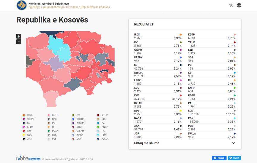 """""""Самоопределување"""" на Курти со освоени 48 отсто од гласовите победник на изборите во Косово"""