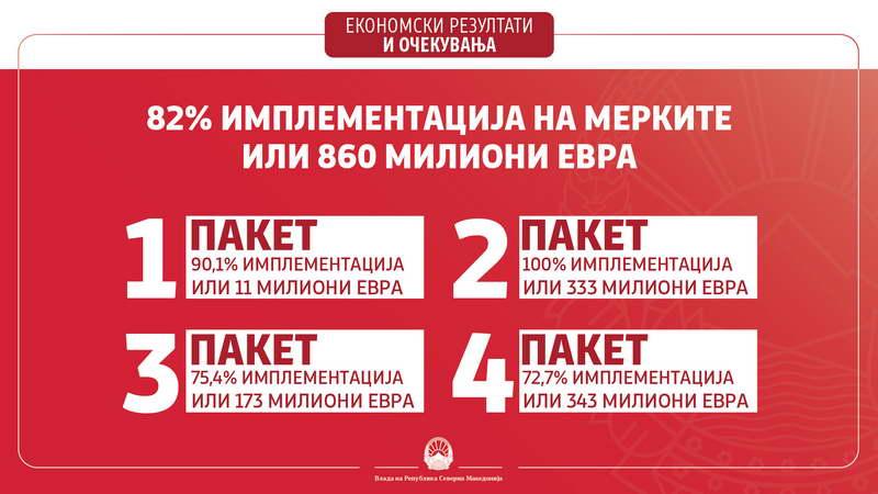 Заев и Бесими: Економските мерки дадоа резултат, 100% имплементација на вториот пакет, економијата е жива и стабилна