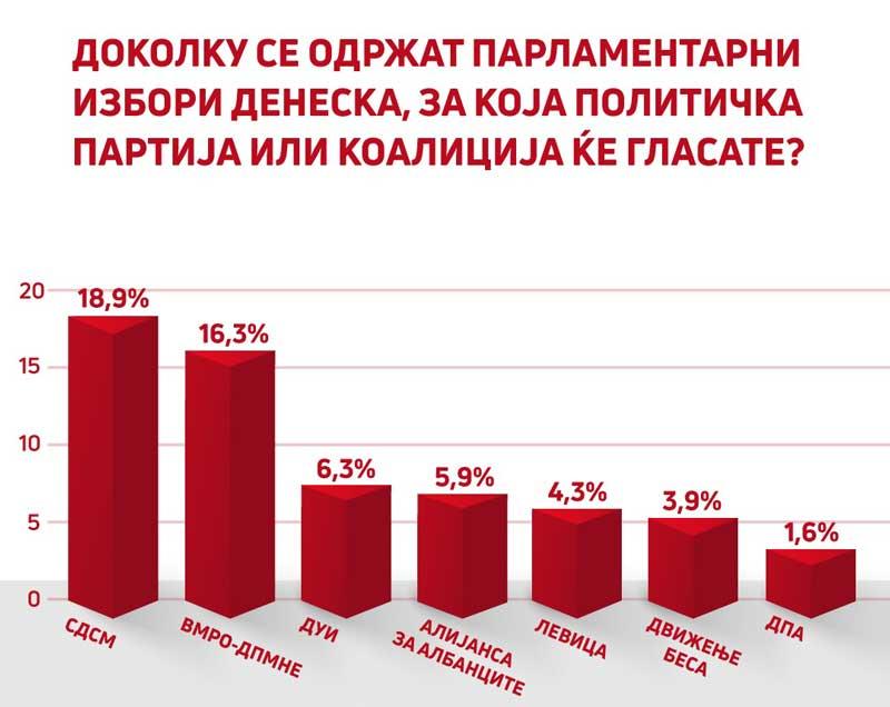 """СДСМ и претседателот Зоран Заев со најголема доверба од граѓаните покажа анкетата на """"Брима"""", продолжуваме да работиме посветено и одговорно за државата"""